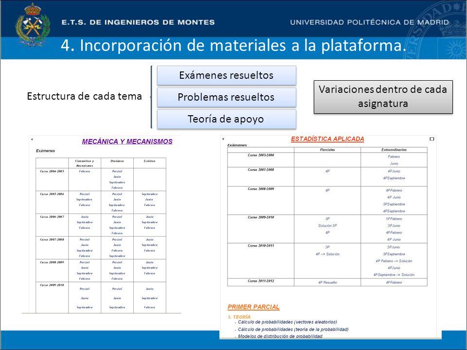 4. Incorporación de materiales a la plataforma. Estructura de cada tema Exámenes resueltos Problemas resueltos Teoría de apoyo Variaciones dentro de c