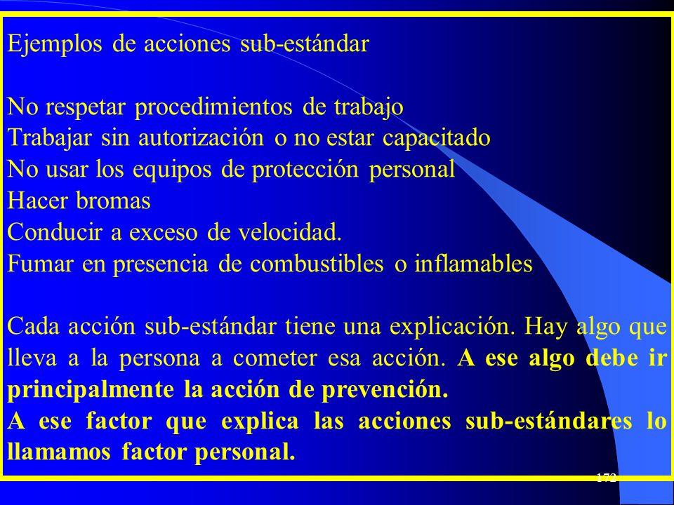 Ejemplos de acciones sub-estándar No respetar procedimientos de trabajo Trabajar sin autorización o no estar capacitado No usar los equipos de protecc