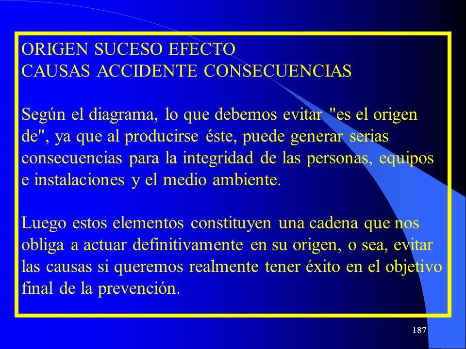 ORIGEN SUCESO EFECTO CAUSAS ACCIDENTE CONSECUENCIAS Según el diagrama, lo que debemos evitar