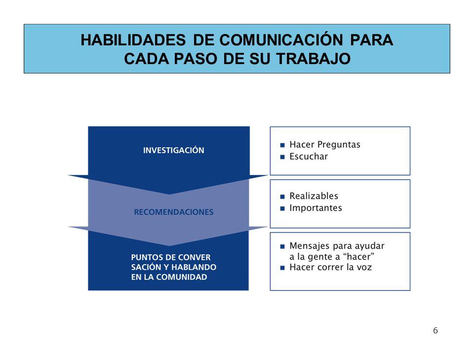 6 HABILIDADES DE COMUNICACIÓN PARA CADA PASO DE SU TRABAJO