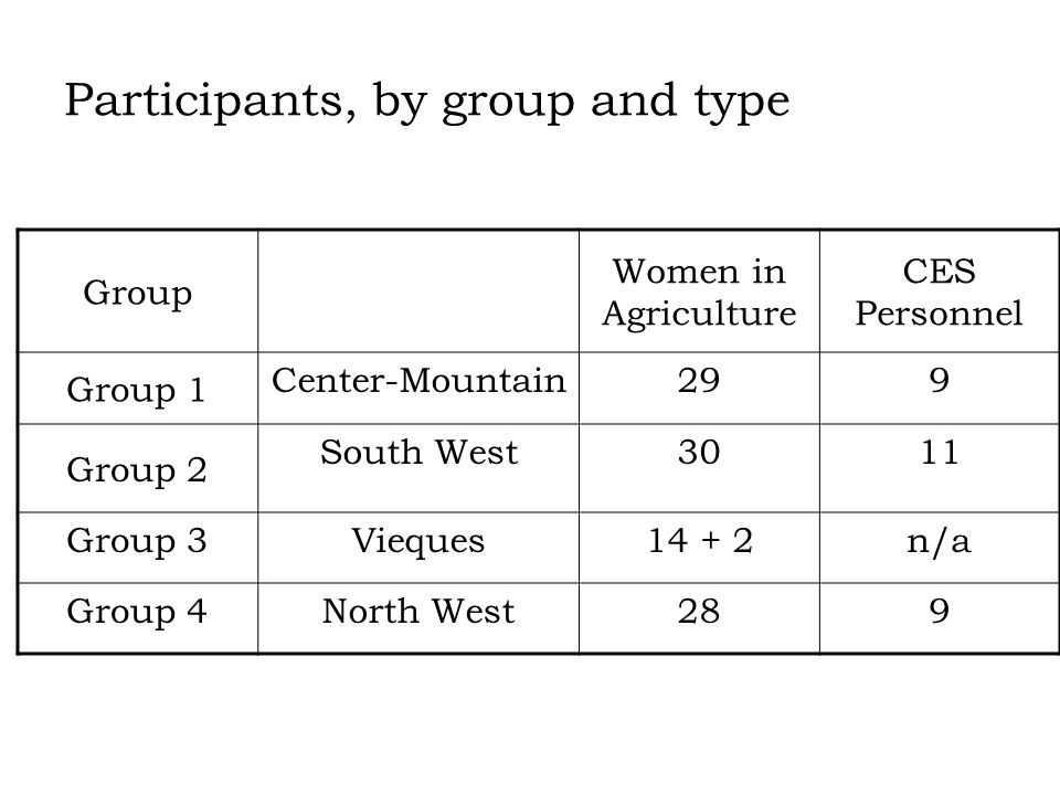Group Women in Agriculture CES Personnel Group 1 Center-Mountain299 Group 2 South West3011 Group 3Vieques14 + 2n/a Group 4North West289 Participants, by group and type