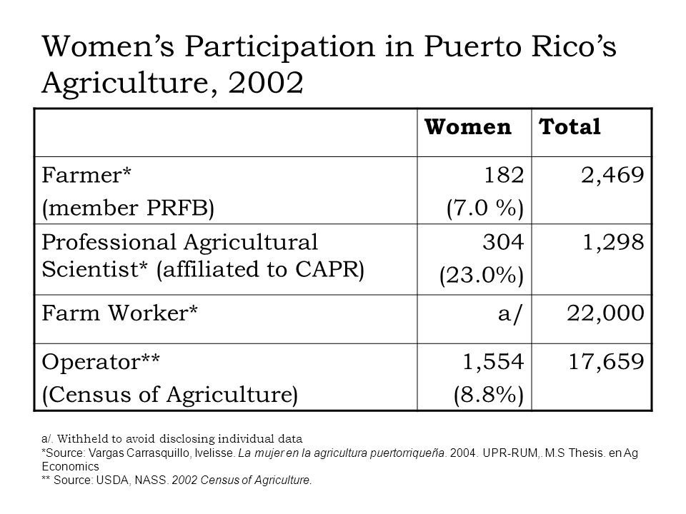 Womens Participation in Puerto Ricos Agriculture, 2002 WomenTotal Farmer* (member PRFB) 182 (7.0 %) 2,469 Professional Agricultural Scientist* (affiliated to CAPR) 304 (23.0%) 1,298 Farm Worker*a/22,000 Operator** (Census of Agriculture) 1,554 (8.8%) 17,659 a/.