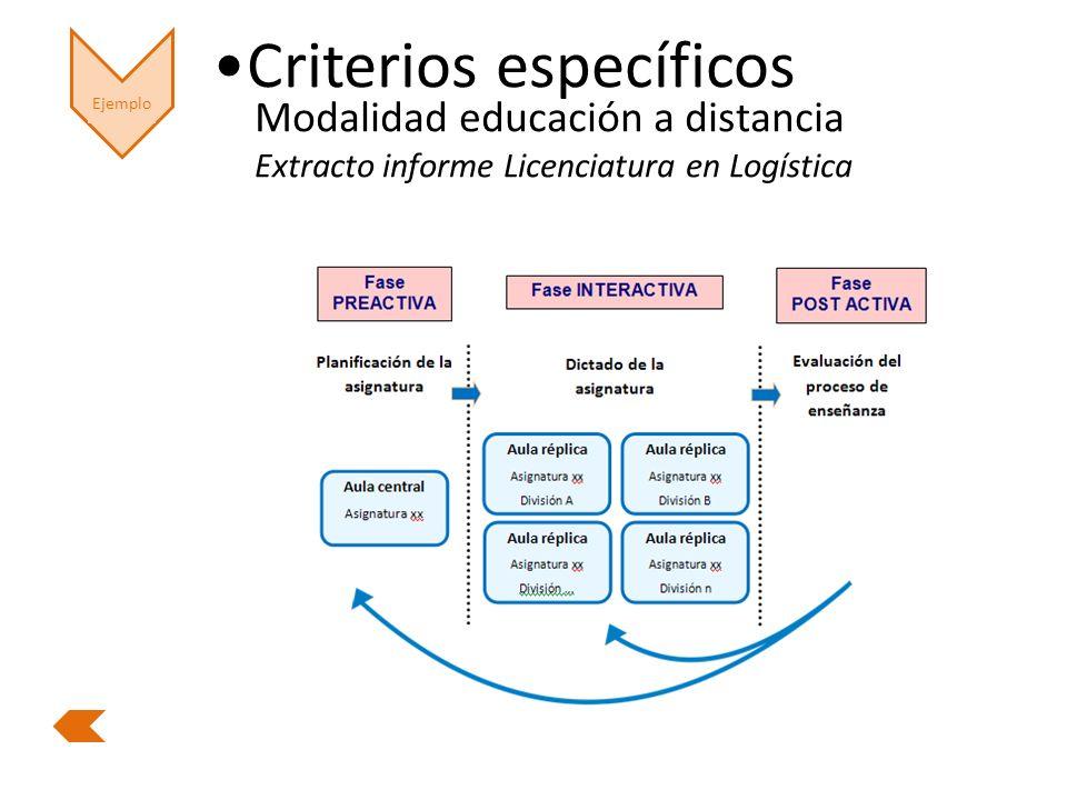 Ejemplo Criterios específicos Modalidad educación a distancia Extracto informe Licenciatura en Logística