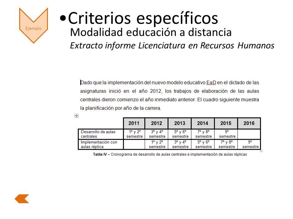Ejemplo Criterios específicos Modalidad educación a distancia Extracto informe Licenciatura en Recursos Humanos