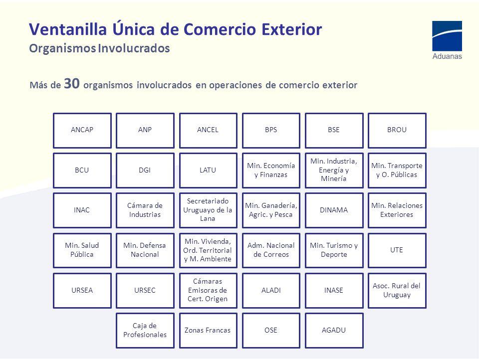 Ventanilla Única de Comercio Exterior Organismos Involucrados Más de 30 organismos involucrados en operaciones de comercio exterior