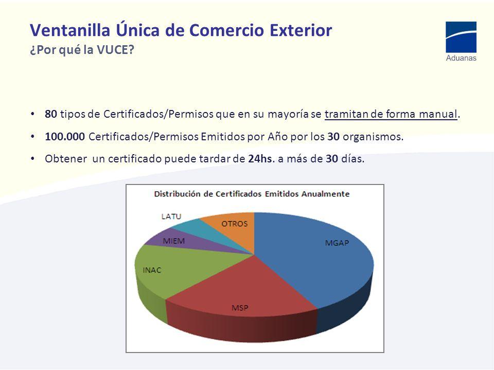 Ventanilla Única de Comercio Exterior ¿Por qué la VUCE? 80 tipos de Certificados/Permisos que en su mayoría se tramitan de forma manual. 100.000 Certi