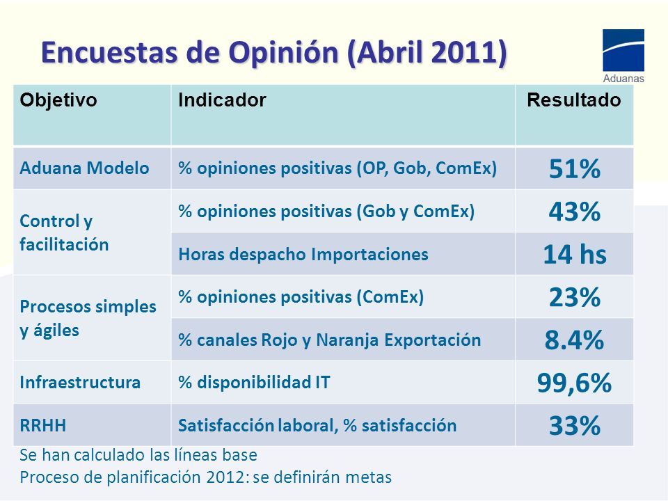 Encuestas de Opinión (Abril 2011) ObjetivoIndicadorResultado Aduana Modelo% opiniones positivas (OP, Gob, ComEx) 51% Control y facilitación % opinione