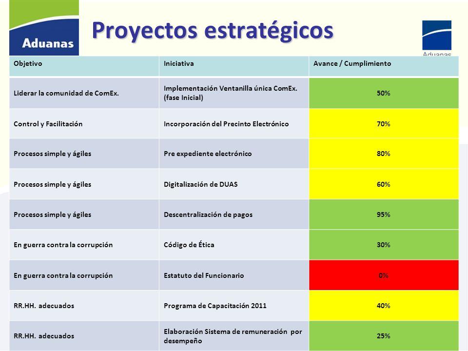 Proyectos estratégicos ObjetivoIniciativaAvance / Cumplimiento Liderar la comunidad de ComEx. Implementación Ventanilla única ComEx. (fase Inicial) 50