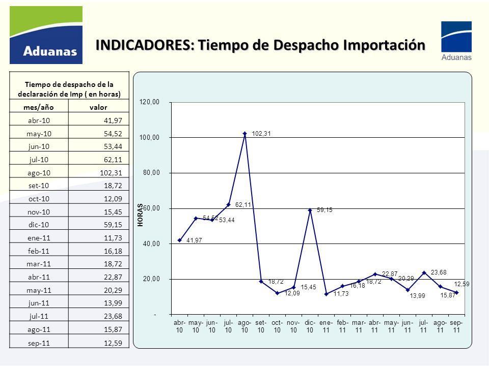 INDICADORES: Tiempo de Despacho Importación Tiempo de despacho de la declaración de Imp ( en horas) mes/añovalor abr-10 41,97 may-10 54,52 jun-10 53,4