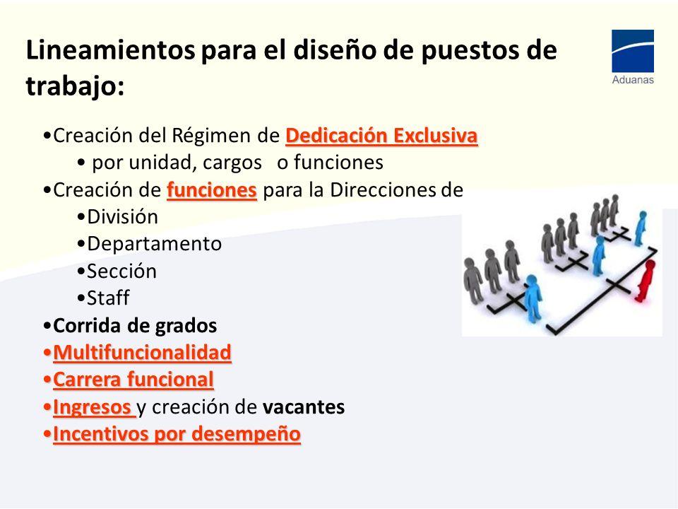 Lineamientos para el diseño de puestos de trabajo: Dedicación ExclusivaCreación del Régimen de Dedicación Exclusiva por unidad, cargos o funciones fun