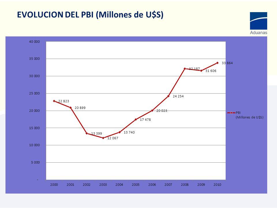 OPERACIONES ADUANERAS CIF/FOB (Millones de U$S)