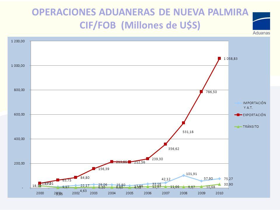 OPERACIONES ADUANERAS DE NUEVA PALMIRA CIF/FOB (Millones de U$S)