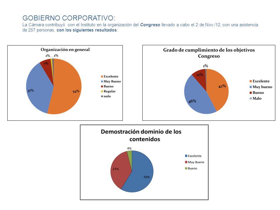 GOBIERNO CORPORATIVO: La Cámara contribuyó con el Instituto en la organización del Congreso llevado a cabo el 2 de Nov./12, con una asistencia de 257 personas, con los siguientes resultados: