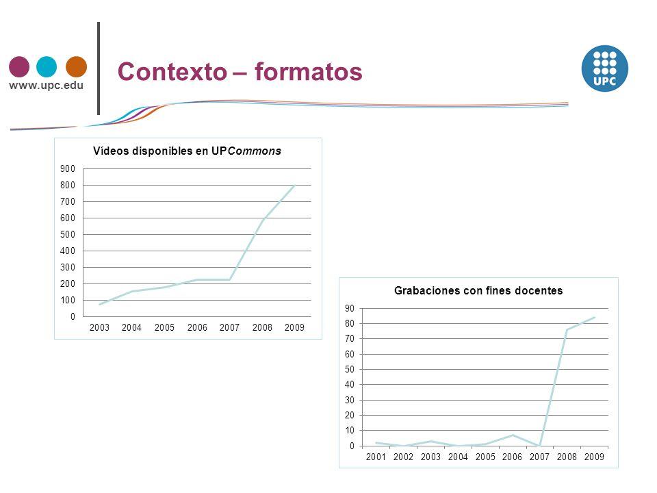 www.upc.edu Contexto – movilidad Adaptar contenidos. Crear contenidos adaptados al canal.