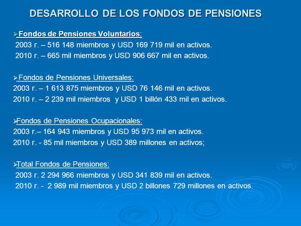 DESARROLLO DE LOS FONDOS DE PENSIONES Fondos de Pensiones Voluntarios Fondos de Pensiones Voluntarios: 2003 г. – 516 148 miembros y USD 169 719 mil en