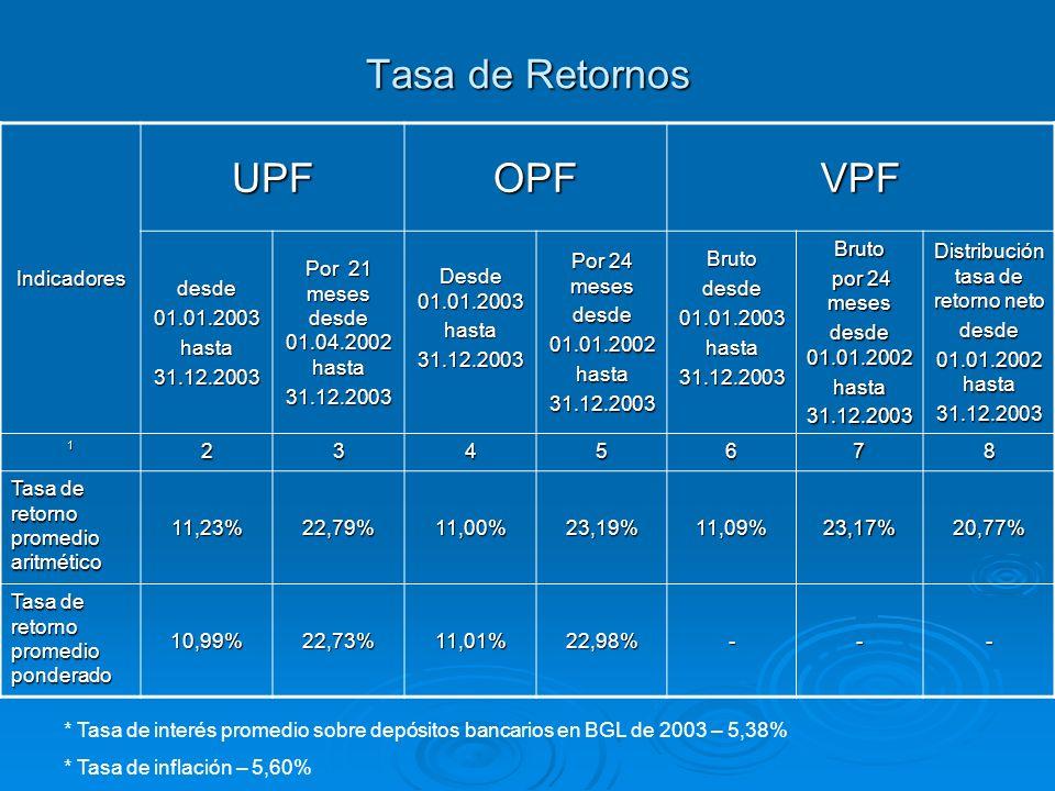 Tasa de Retornos Indicadores UPFOPFVPF desde01.01.2003hasta31.12.2003 Por 21 meses desde 01.04.2002 hasta 31.12.2003 Desde 01.01.2003 hasta31.12.2003