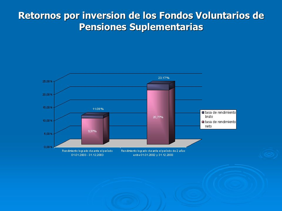 Retornos por inversion de los Fondos Voluntarios de Pensiones Suplementarias