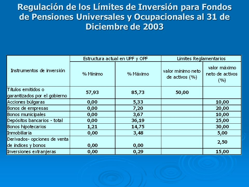Regulación de los Límites de Inversión para Fondos de Pensiones Universales y Ocupacionales al 31 de Diciembre de 2003