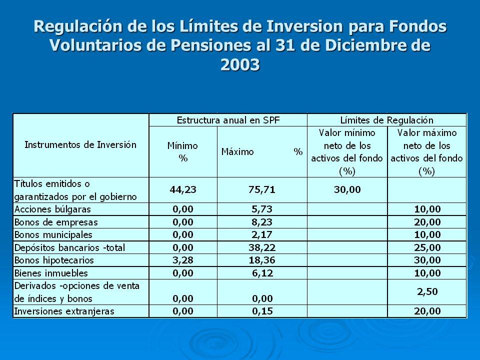 Regulación de los Límites de Inversion para Fondos Voluntarios de Pensiones al 31 de Diciembre de 2003