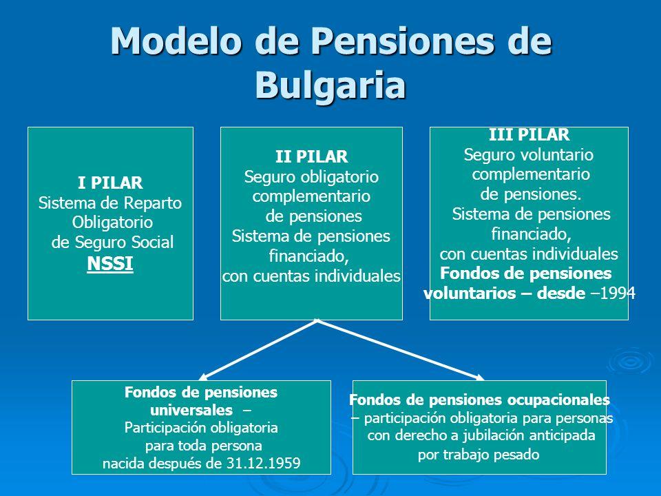 Modelo de Pensiones de Bulgaria I PILAR Sistema de Reparto Obligatorio de Seguro Social NSSI II PILAR Seguro obligatorio complementario de pensiones S