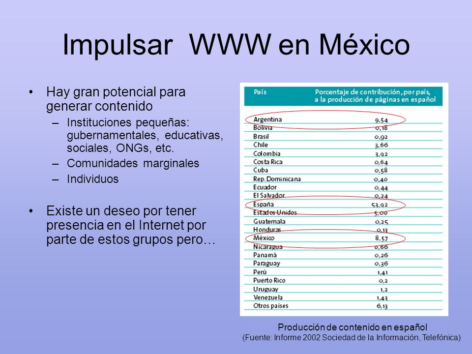 Impulsar WWW en México Hay gran potencial para generar contenido –Instituciones pequeñas: gubernamentales, educativas, sociales, ONGs, etc. –Comunidad