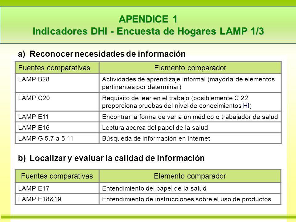 APENDICE 1 Indicadores DHI - Encuesta de Hogares LAMP 1/3 a)Reconocer necesidades de información b)Localizar y evaluar la calidad de información Fuentes comparativasElemento comparador LAMP B28Actividades de aprendizaje informal (mayoría de elementos pertinentes por determinar) LAMP C20Requisito de leer en el trabajo (posiblemente C 22 proporciona pruebas del nivel de conocimientos HI) LAMP E11Encontrar la forma de ver a un médico o trabajador de salud LAMP E16Lectura acerca del papel de la salud LAMP G 5.7 a 5.11Búsqueda de información en Internet Fuentes comparativasElemento comparador LAMP E17Entendimiento del papel de la salud LAMP E18&19Entendimiento de instrucciones sobre el uso de productos