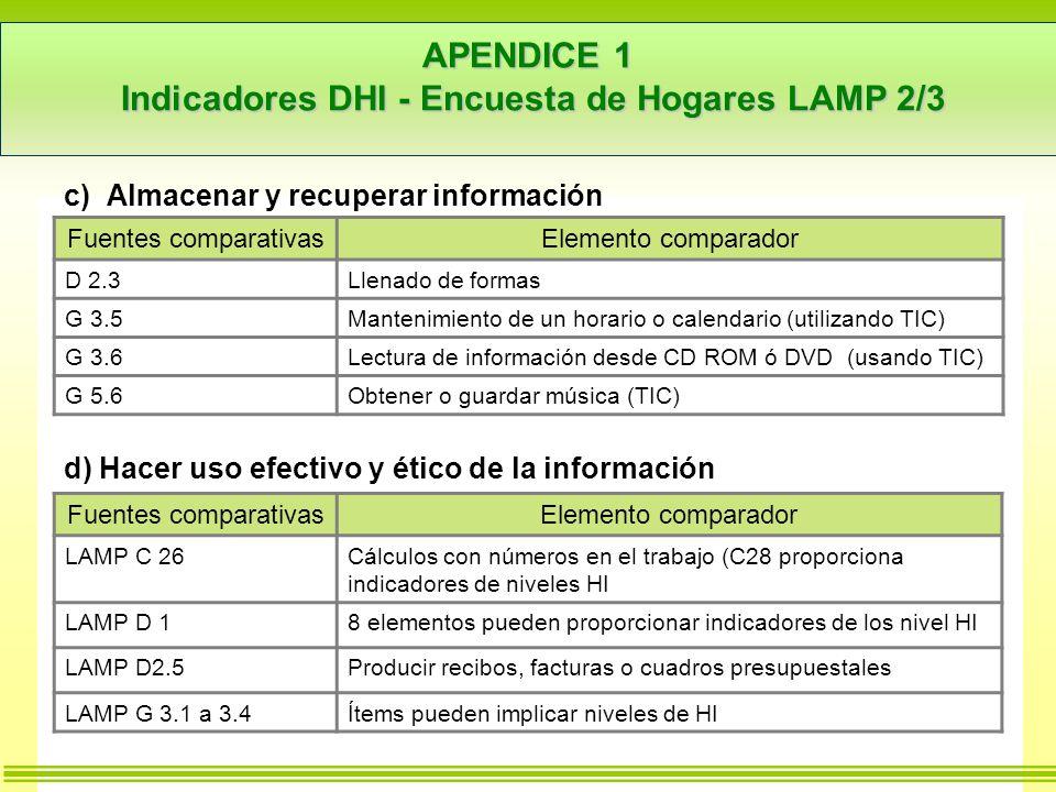 APENDICE 1 Indicadores DHI - Encuesta de Hogares LAMP 2/3 c) Almacenar y recuperar información d) Hacer uso efectivo y ético de la información Fuentes comparativasElemento comparador D 2.3Llenado de formas G 3.5Mantenimiento de un horario o calendario (utilizando TIC) G 3.6Lectura de información desde CD ROM ó DVD (usando TIC) G 5.6Obtener o guardar música (TIC) Fuentes comparativasElemento comparador LAMP C 26Cálculos con números en el trabajo (C28 proporciona indicadores de niveles HI LAMP D 18 elementos pueden proporcionar indicadores de los nivel HI LAMP D2.5Producir recibos, facturas o cuadros presupuestales LAMP G 3.1 a 3.4Ítems pueden implicar niveles de HI