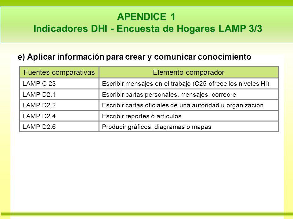 APENDICE 1 Indicadores DHI - Encuesta de Hogares LAMP 3/3 e) Aplicar información para crear y comunicar conocimiento Fuentes comparativasElemento comparador LAMP C 23Escribir mensajes en el trabajo (C25 ofrece los niveles HI) LAMP D2.1Escribir cartas personales, mensajes, correo-e LAMP D2.2Escribir cartas oficiales de una autoridad u organización LAMP D2.4Escribir reportes ó artículos LAMP D2.6Producir gráficos, diagramas o mapas