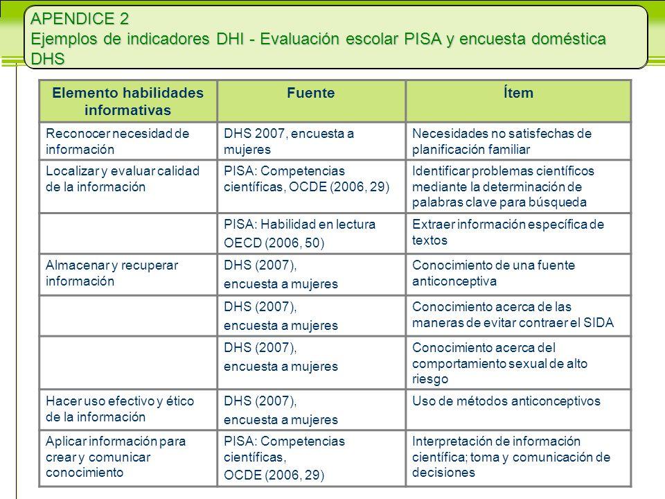 Elemento habilidades informativas FuenteÍtem Reconocer necesidad de información DHS 2007, encuesta a mujeres Necesidades no satisfechas de planificación familiar Localizar y evaluar calidad de la información PISA: Competencias científicas, OCDE (2006, 29) Identificar problemas científicos mediante la determinación de palabras clave para búsqueda PISA: Habilidad en lectura OECD (2006, 50) Extraer información específica de textos Almacenar y recuperar información DHS (2007), encuesta a mujeres Conocimiento de una fuente anticonceptiva DHS (2007), encuesta a mujeres Conocimiento acerca de las maneras de evitar contraer el SIDA DHS (2007), encuesta a mujeres Conocimiento acerca del comportamiento sexual de alto riesgo Hacer uso efectivo y ético de la información DHS (2007), encuesta a mujeres Uso de métodos anticonceptivos Aplicar información para crear y comunicar conocimiento PISA: Competencias científicas, OCDE (2006, 29) Interpretación de información científica; toma y comunicación de decisiones APENDICE 2 Ejemplos de indicadores DHI - Evaluación escolar PISA y encuesta doméstica DHS