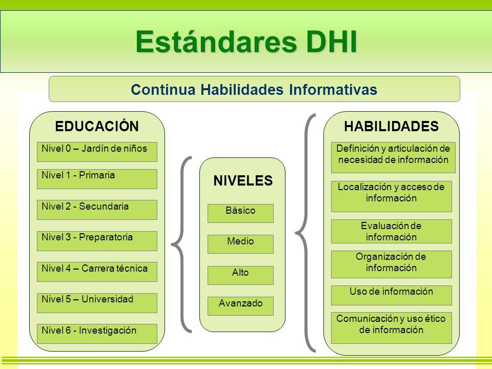 Indicadores potenciales DHI, incluyendo fuentes, problemas y enlaces para indicadores oficiales EFA, MDGs, y WSIS 1/6 DimensiónTópicoIndicadorFuente Referencias a objetivos internacionales Suministro 1.