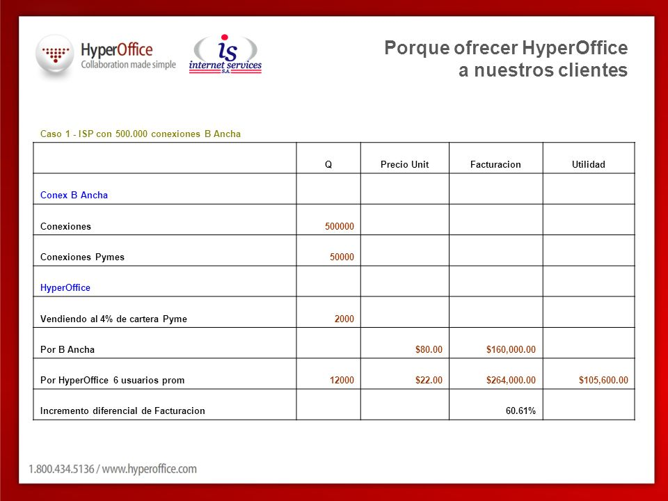 Porque ofrecer HyperOffice a nuestros clientes Caso 1 - ISP con 500.000 conexiones B Ancha QPrecio UnitFacturacionUtilidad Conex B Ancha Conexiones500000 Conexiones Pymes50000 HyperOffice Vendiendo al 4% de cartera Pyme2000 Por B Ancha $80.00$160,000.00 Por HyperOffice 6 usuarios prom12000$22.00$264,000.00$105,600.00 Incremento diferencial de Facturacion 60.61%