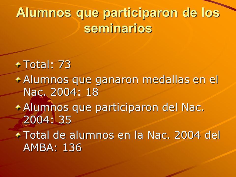 Alumnos que participaron de los seminarios Total: 73 Alumnos que ganaron medallas en el Nac. 2004: 18 Alumnos que participaron del Nac. 2004: 35 Total