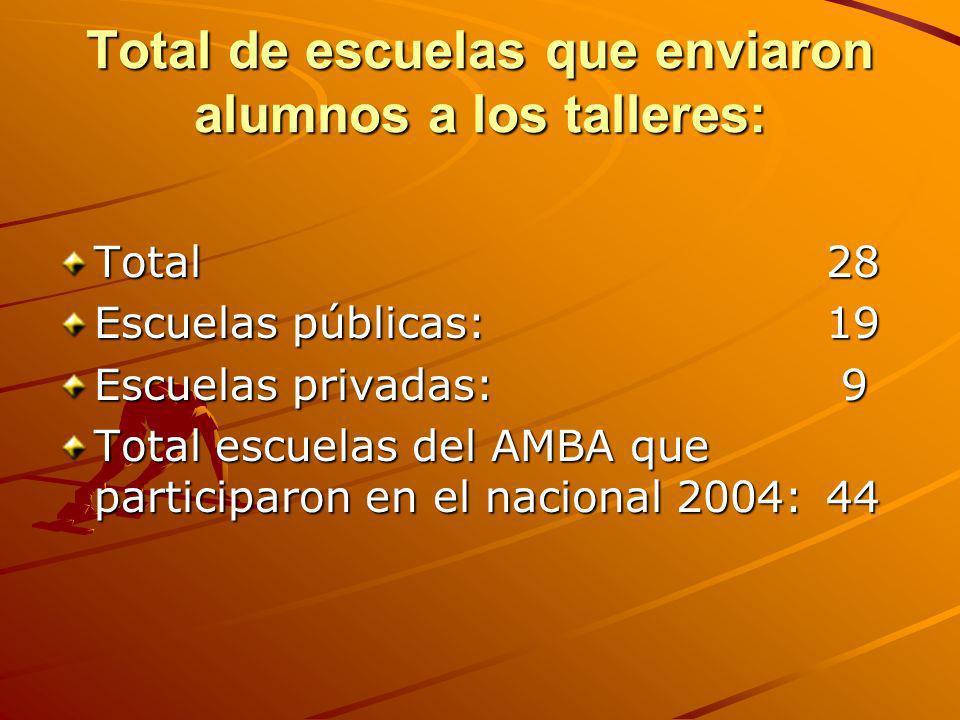 Total de escuelas que enviaron alumnos a los talleres: Total 28 Escuelas públicas: 19 Escuelas privadas: 9 Total escuelas del AMBA que participaron en