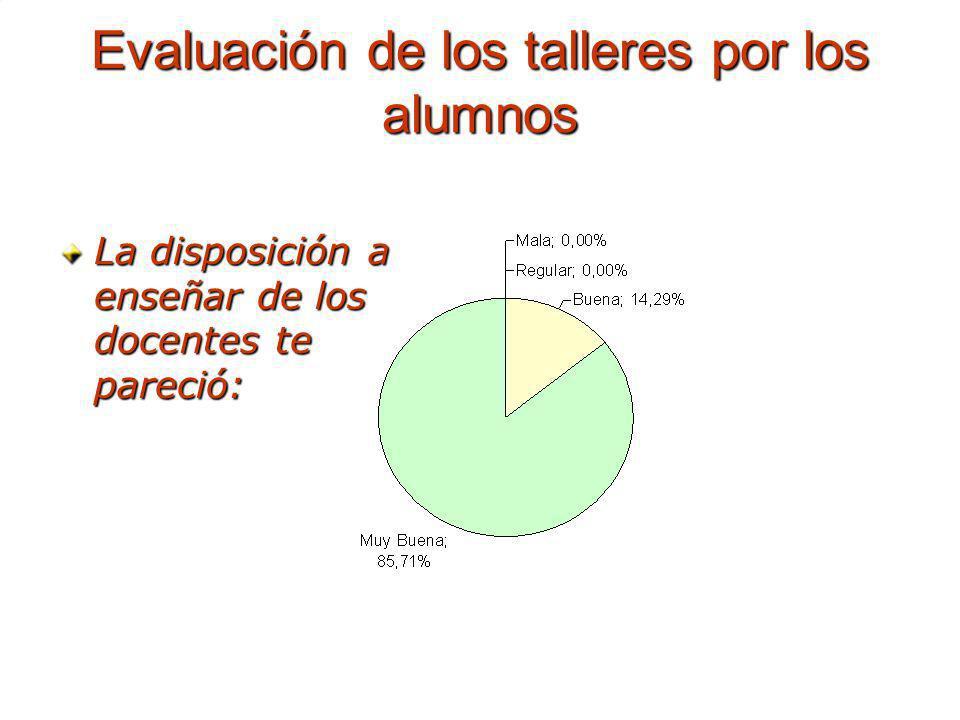 Evaluación de los talleres por los alumnos La disposición a enseñar de los docentes te pareció:
