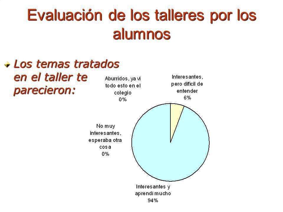 Evaluación de los talleres por los alumnos Los temas tratados en el taller te parecieron: