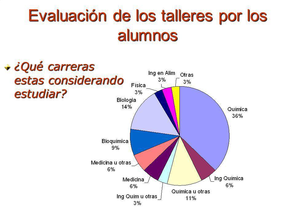 Evaluación de los talleres por los alumnos ¿Qué carreras estas considerando estudiar?