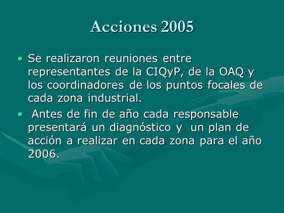 Acciones 2005 Se realizaron reuniones entre representantes de la CIQyP, de la OAQ y los coordinadores de los puntos focales de cada zona industrial.Se realizaron reuniones entre representantes de la CIQyP, de la OAQ y los coordinadores de los puntos focales de cada zona industrial.