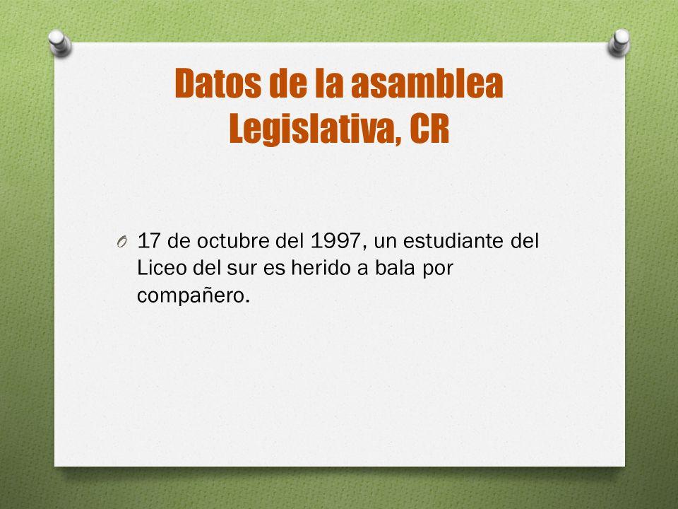 Datos de la asamblea Legislativa, CR O 17 de octubre del 1997, un estudiante del Liceo del sur es herido a bala por compañero.