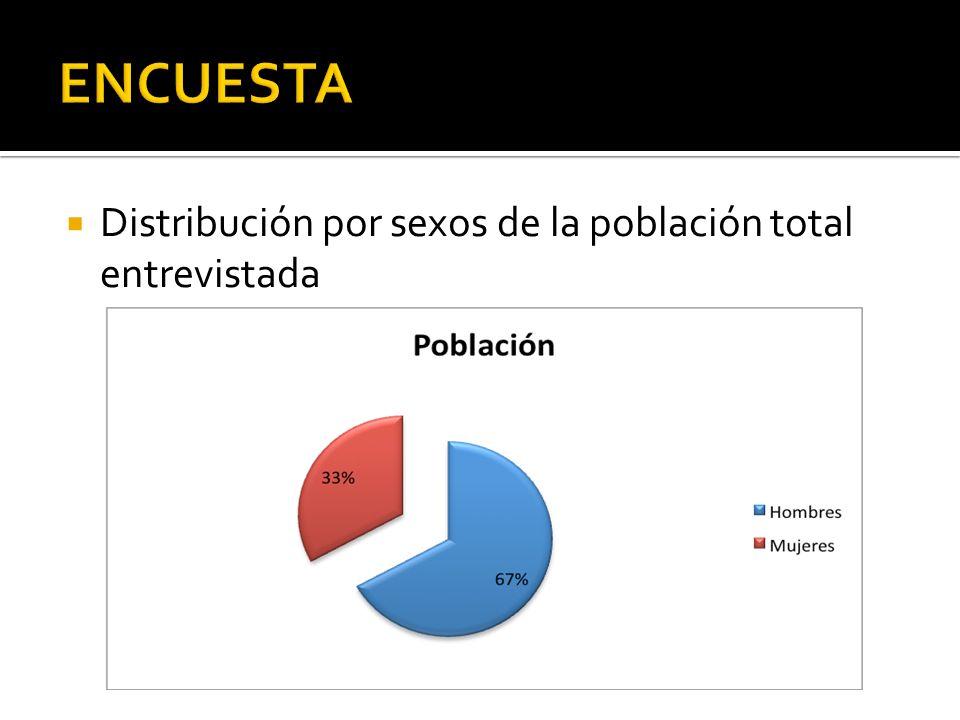 Distribución por sexos de la población total entrevistada