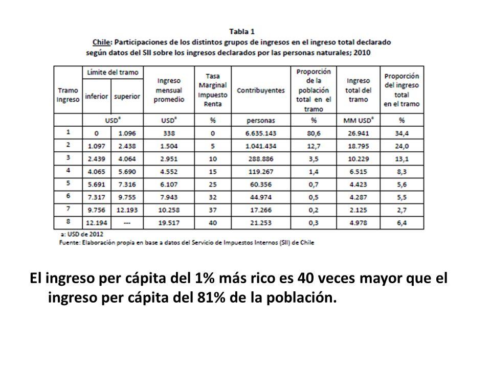 El ingreso per cápita del 1% más rico es 40 veces mayor que el ingreso per cápita del 81% de la población.