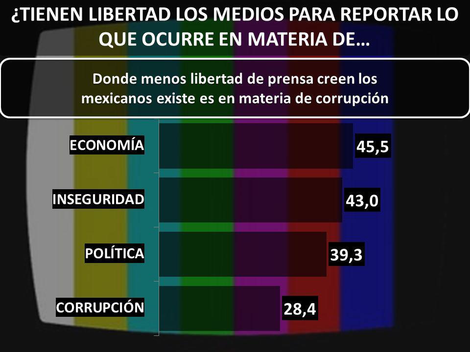 ¿TIENEN LIBERTAD LOS MEDIOS PARA REPORTAR LO QUE OCURRE EN MATERIA DE… Donde menos libertad de prensa creen los mexicanos existe es en materia de corrupción Donde menos libertad de prensa creen los mexicanos existe es en materia de corrupción