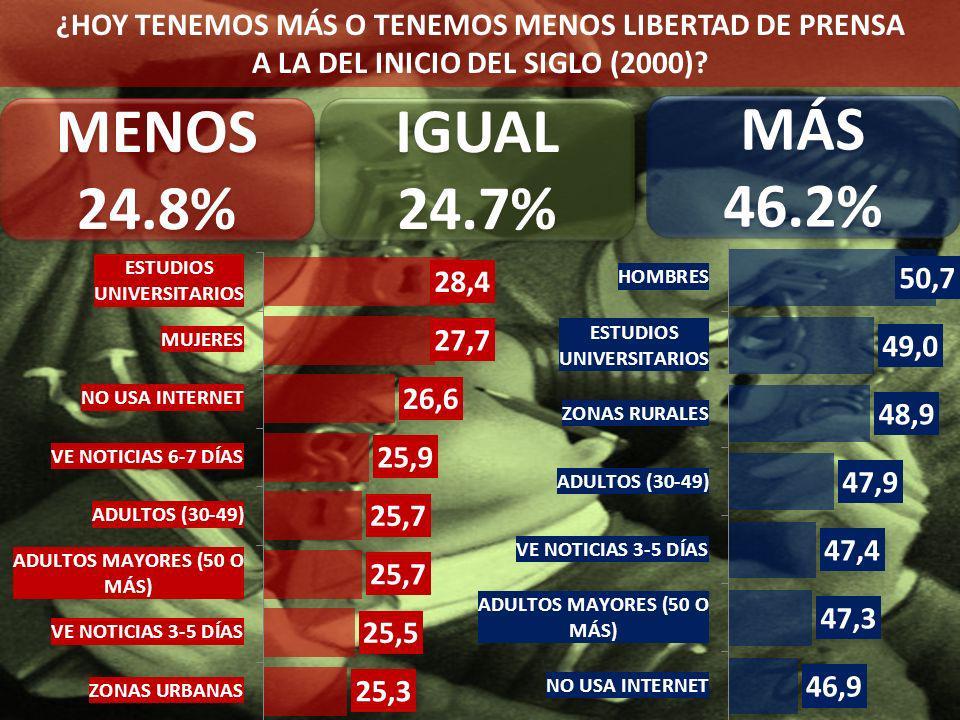 ¿HOY TENEMOS MÁS O TENEMOS MENOS LIBERTAD DE PRENSA A LA DEL INICIO DEL SIGLO (2000).