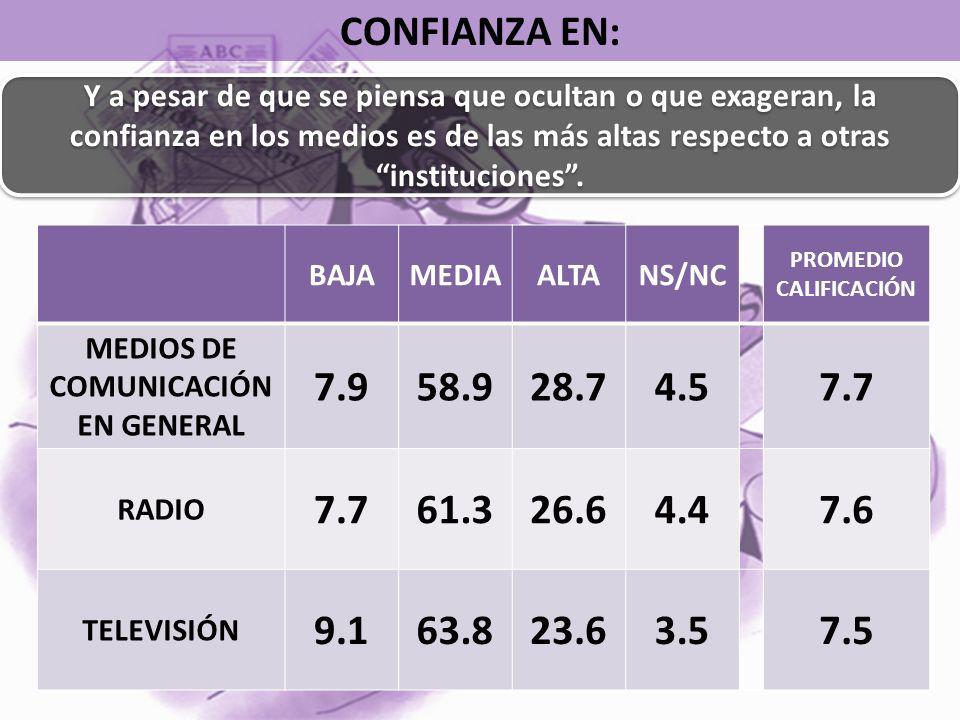 CONFIANZA EN: BAJAMEDIAALTANS/NC PROMEDIO CALIFICACIÓN MEDIOS DE COMUNICACIÓN EN GENERAL 7.958.928.74.57.7 RADIO 7.761.326.64.47.6 TELEVISIÓN 9.163.823.63.57.5 Y a pesar de que se piensa que ocultan o que exageran, la confianza en los medios es de las más altas respecto a otras instituciones.