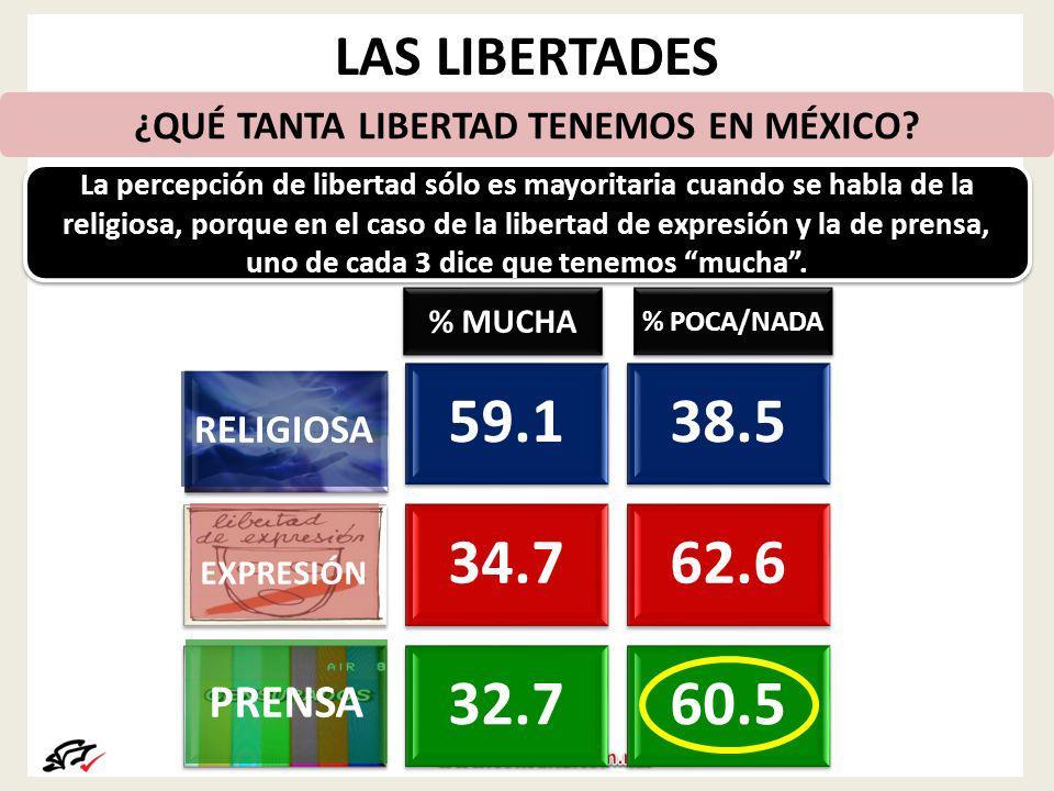 LAS LIBERTADES 59.138.5 34.762.6 32.760.5 % MUCHA % POCA/NADA ¿QUÉ TANTA LIBERTAD TENEMOS EN MÉXICO.