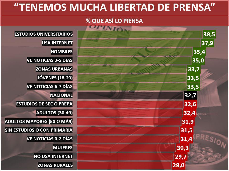 TENEMOS MUCHA LIBERTAD DE PRENSA % QUE ASÍ LO PIENSA