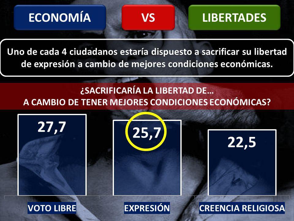 ECONOMÍA LIBERTADES VS ¿SACRIFICARÍA LA LIBERTAD DE… A CAMBIO DE TENER MEJORES CONDICIONES ECONÓMICAS.