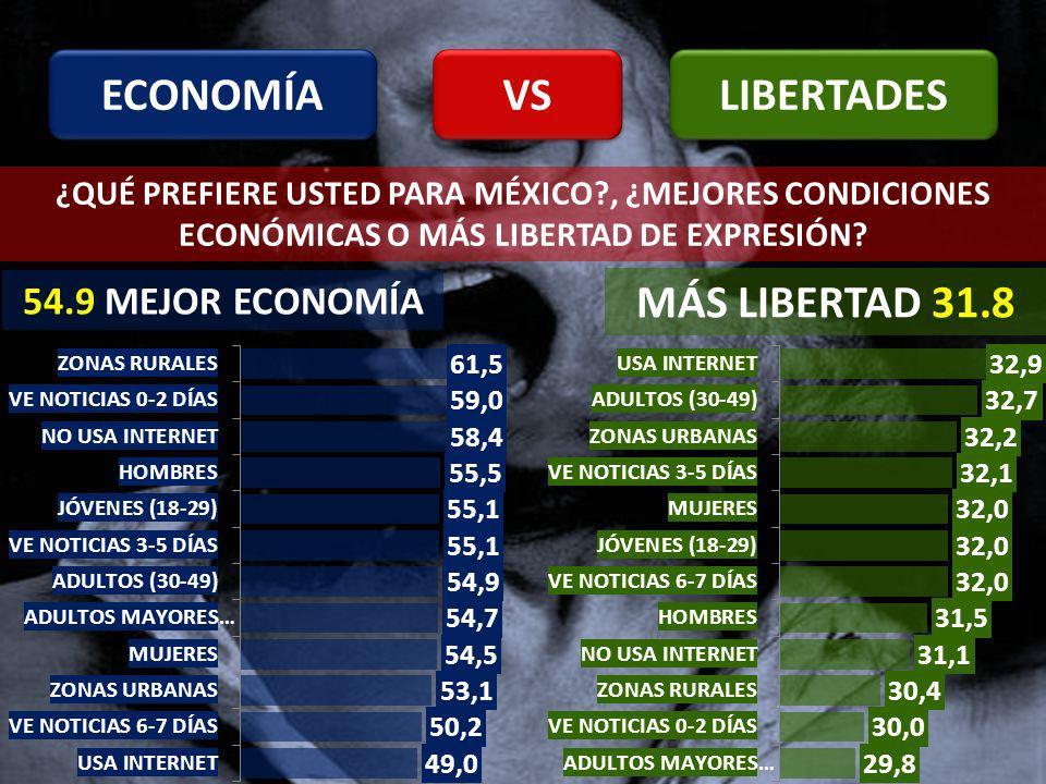 ECONOMÍA LIBERTADES VS ¿QUÉ PREFIERE USTED PARA MÉXICO , ¿MEJORES CONDICIONES ECONÓMICAS O MÁS LIBERTAD DE EXPRESIÓN.
