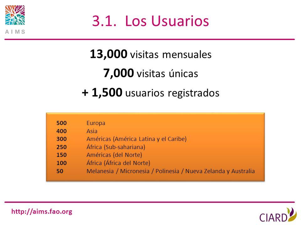 http://aims.fao.org 3.1. Los Usuarios 13,000 visitas mensuales 7,000 visitas únicas + 1,500 usuarios registrados 500Europa 400Asia 300Américas (Améric