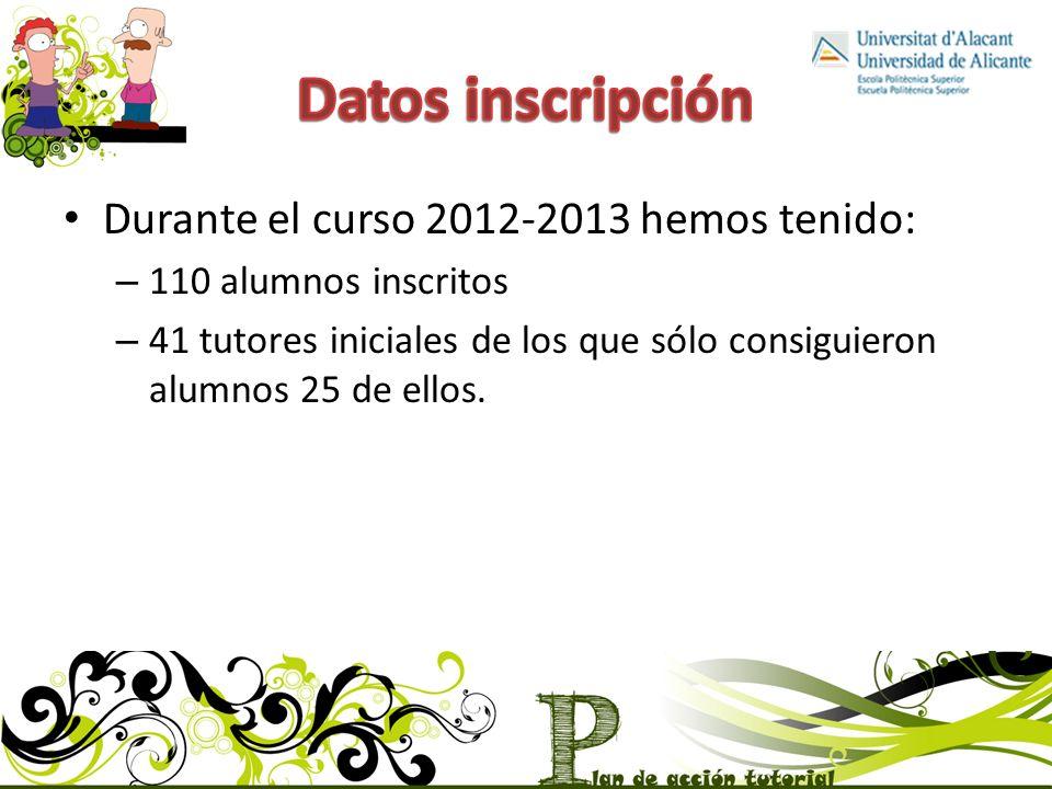 Durante el curso 2012-2013 hemos tenido: – 110 alumnos inscritos – 41 tutores iniciales de los que sólo consiguieron alumnos 25 de ellos.