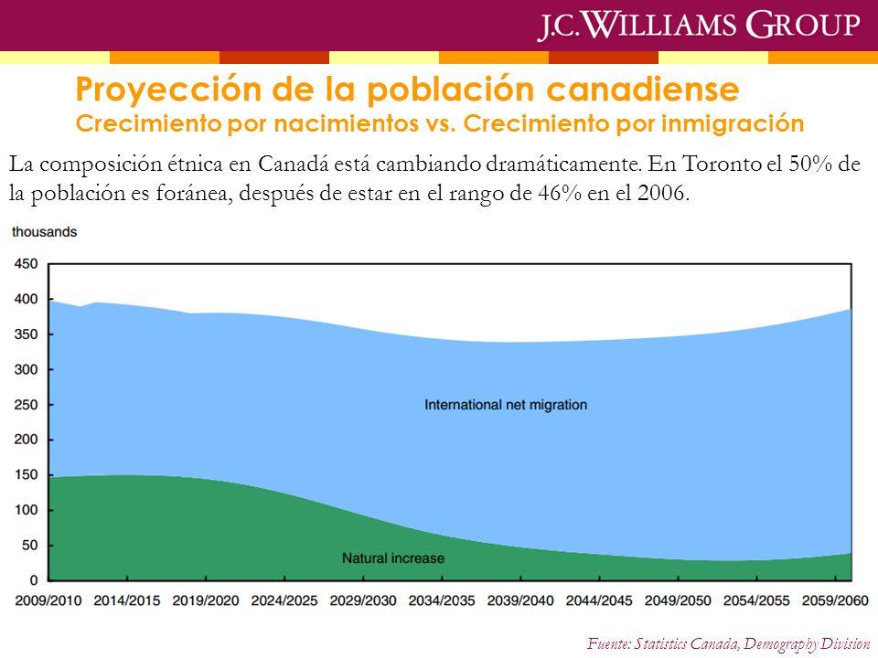 Proyección de la población canadiense Crecimiento por nacimientos vs. Crecimiento por inmigración La composición étnica en Canadá está cambiando dramá
